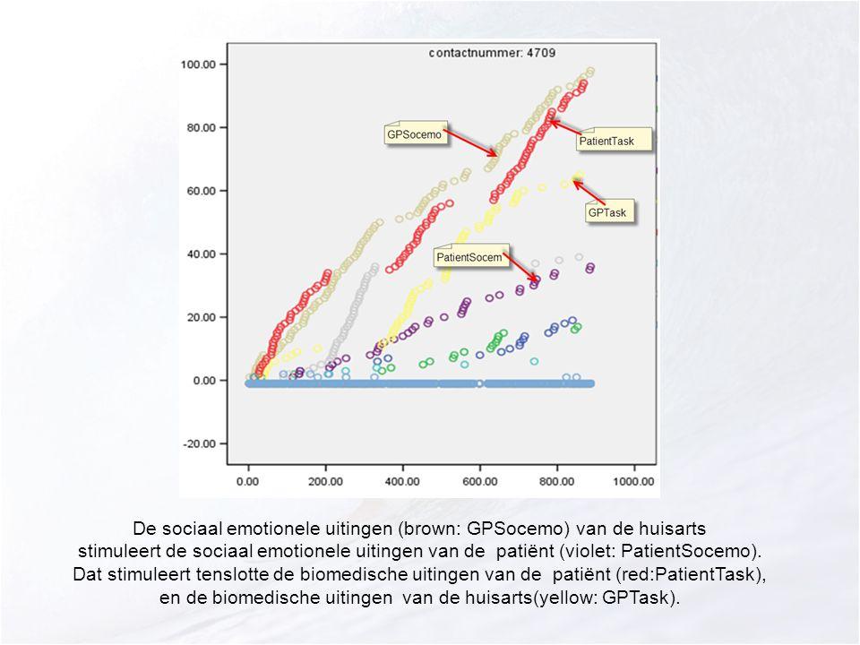 De sociaal emotionele uitingen (brown: GPSocemo) van de huisarts stimuleert de sociaal emotionele uitingen van de patiënt (violet: PatientSocemo).