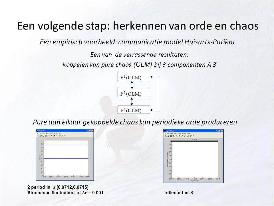 Een volgende stap: herkennen van orde en chaos Een empirisch voorbeeld: communicatie model Huisarts-Patiënt Een van de verrassende resultaten: Koppelen van pure chaos (CLM) bij 3 componenten A 3 F 1 (CLM) F 2 (CLM) F 3 (CLM) Pure aan elkaar gekoppelde chaos kan periodieke orde produceren 2 period in  [0.0712,0.0715] Stochastic fluctuation of  = 0.001reflected in S