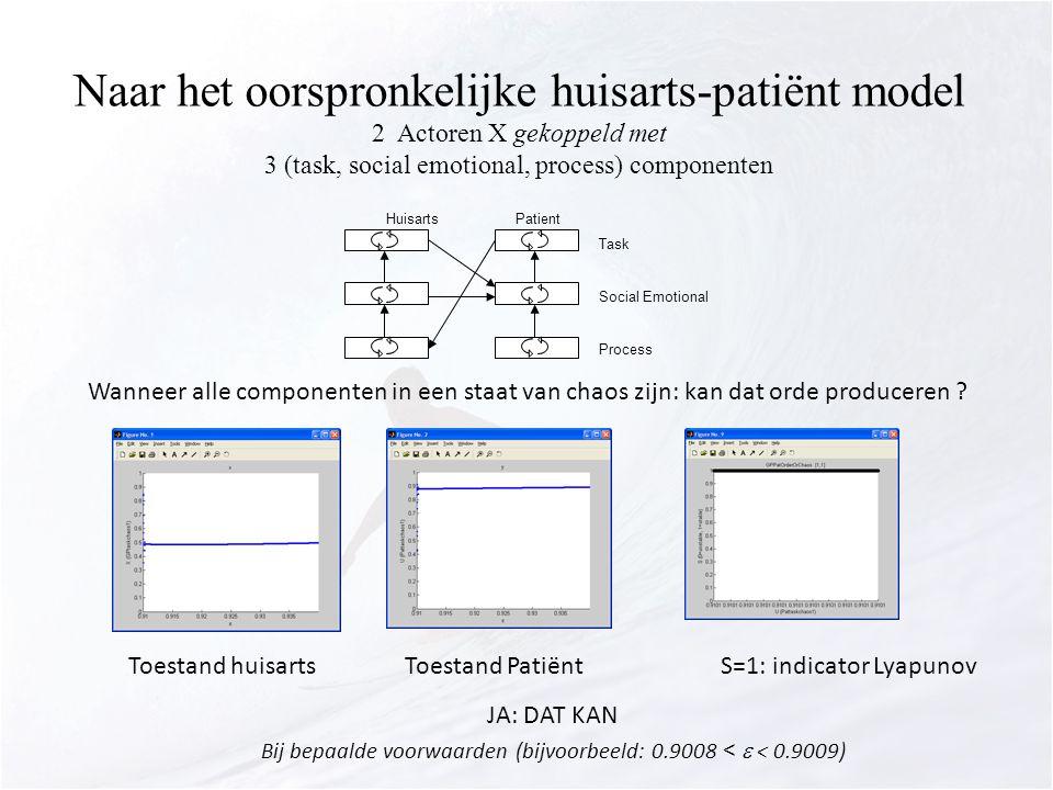Naar het oorspronkelijke huisarts-patiënt model 2 Actoren X gekoppeld met 3 (task, social emotional, process) componenten HuisartsPatient Task Social Emotional Process Wanneer alle componenten in een staat van chaos zijn: kan dat orde produceren .