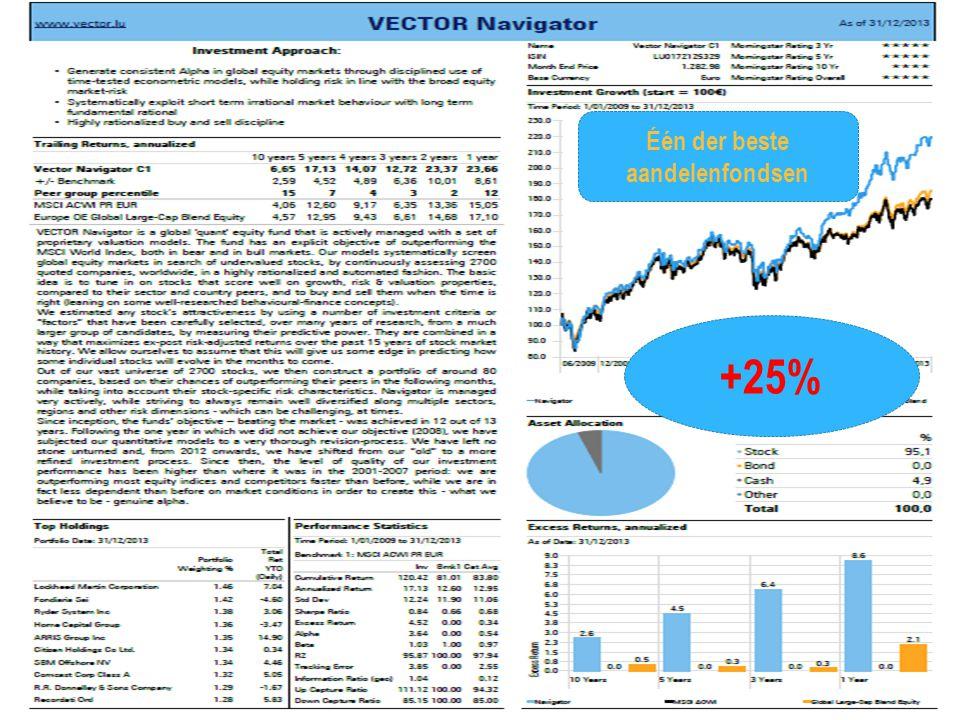 10/01/2015 26 +25% Één der beste aandelenfondsen