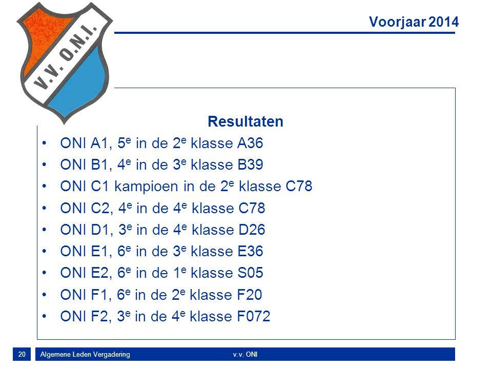 20 Resultaten ONI A1, 5 e in de 2 e klasse A36 ONI B1, 4 e in de 3 e klasse B39 ONI C1 kampioen in de 2 e klasse C78 ONI C2, 4 e in de 4 e klasse C78 ONI D1, 3 e in de 4 e klasse D26 ONI E1, 6 e in de 3 e klasse E36 ONI E2, 6 e in de 1 e klasse S05 ONI F1, 6 e in de 2 e klasse F20 ONI F2, 3 e in de 4 e klasse F072 Voorjaar 2014 Algemene Leden Vergaderingv.v.