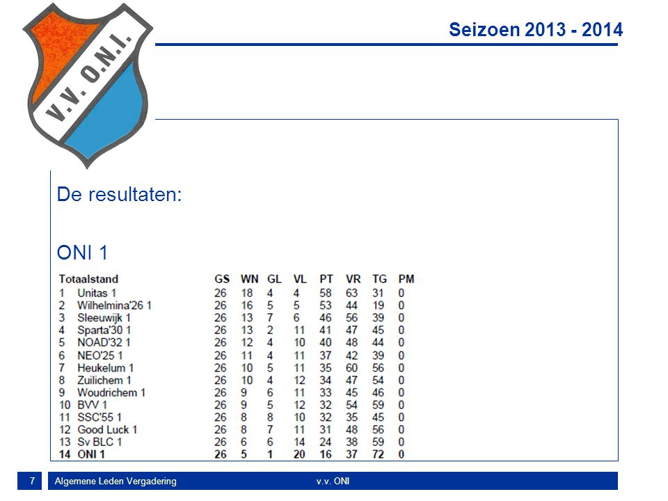 18 Resultaten ONI A1, ONI B1 en ONI C1 spelen hele competitie ONI C2, 5 e plaats in de 4 e klasse C72 ONI D1, 5 e plaats in de 4 e klasse D72 ONI E1, 5 e plaats in de 3 e klasse E325 ONI E2, kampioen in de 4 e klasse E484 ONI F1, 6 e plaats in de 1 e klasse F12 ONI F2, 5 e plaats in de 4 e klasse F465 Najaar 2013 Algemene Leden Vergaderingv.v.