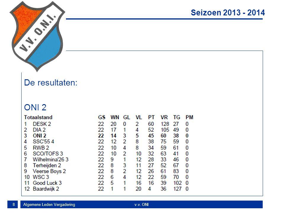 9 Concl De resultaten: ONI VE1 Seizoen 2013 - 2014 Algemene Leden Vergaderingv.v. ONI