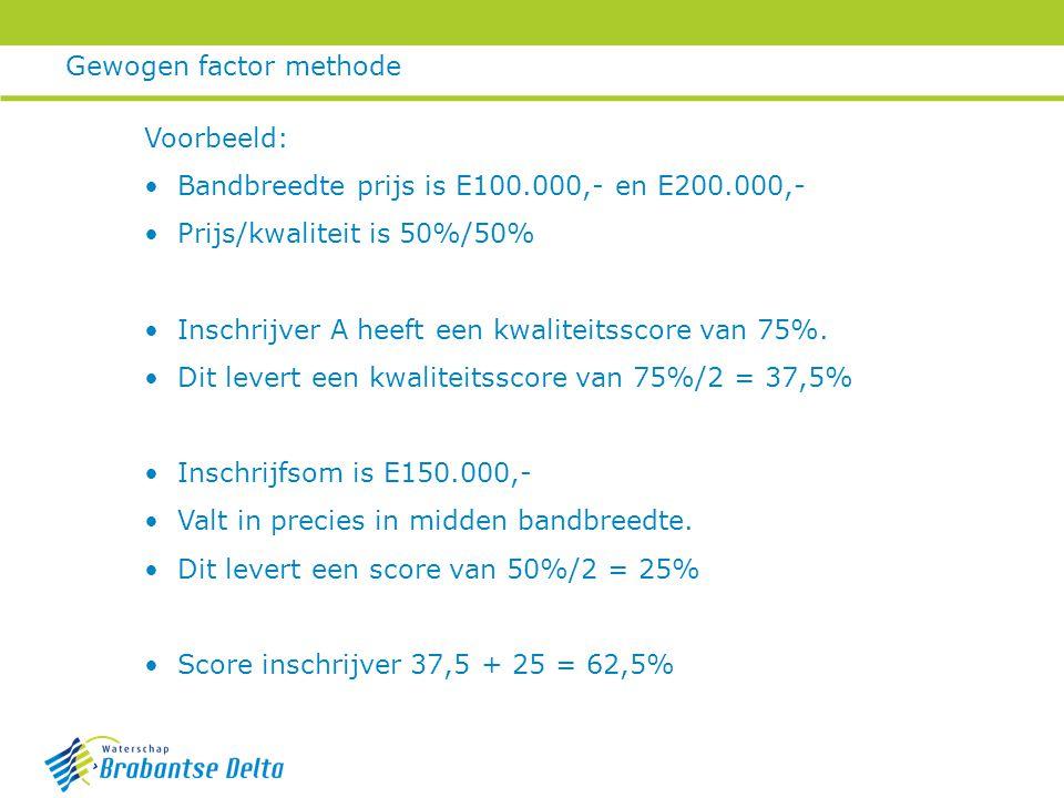 Gewogen factor methode Voorbeeld: Bandbreedte prijs is E100.000,- en E200.000,- Prijs/kwaliteit is 50%/50% Inschrijver A heeft een kwaliteitsscore van 75%.