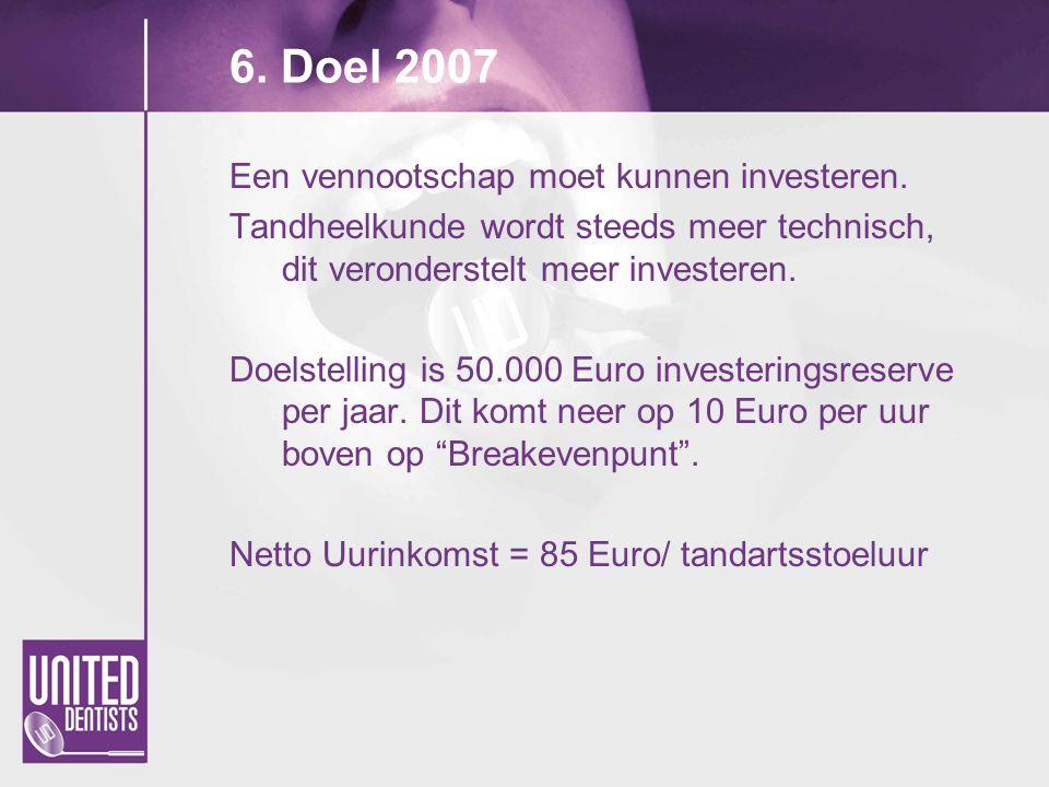 6. Doel 2007 Een vennootschap moet kunnen investeren.