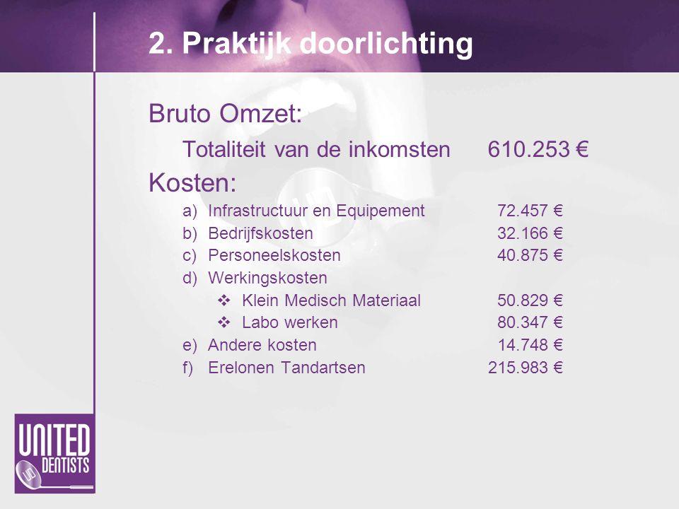 2. Praktijk doorlichting Bruto Omzet: Totaliteit van de inkomsten610.253 € Kosten: a)Infrastructuur en Equipement 72.457 € b)Bedrijfskosten 32.166 € c