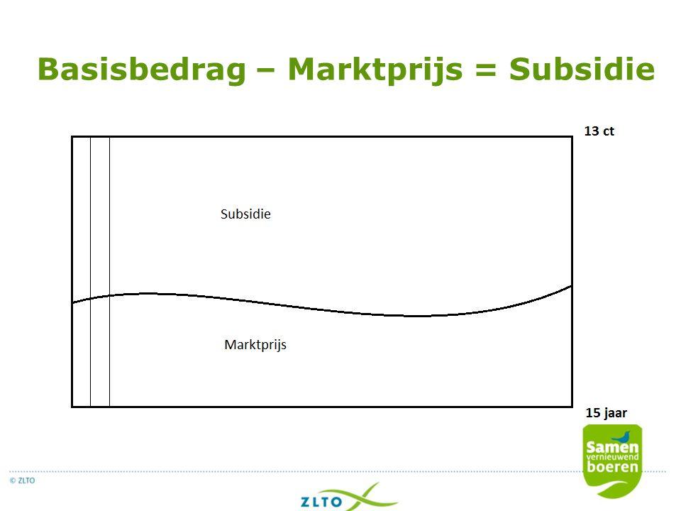 Basisbedrag – Marktprijs = Subsidie