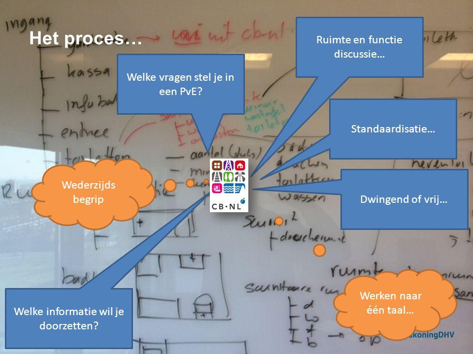 Het proces… 4 Ruimte en functie discussie… Welke vragen stel je in een PvE.