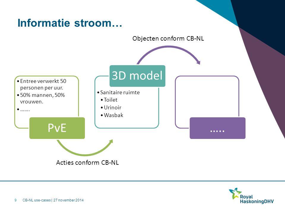 CB-NL use-cases | 27 november 2014 Informatie stroom… Entree verwerkt 50 personen per uur. 50% mannen, 50% vrouwen. ……. PvE Sanitaire ruimte Toilet Ur