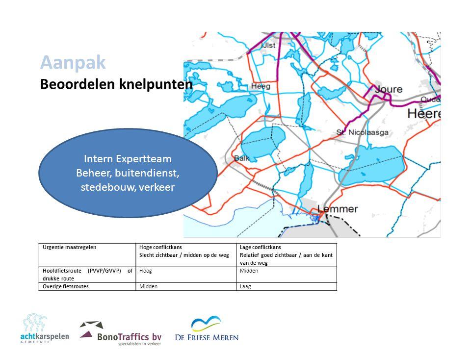 Aanpak Beoordelen knelpunten Urgentie maatregelen Hoge conflictkans Slecht zichtbaar / midden op de weg Lage conflictkans Relatief goed zichtbaar / aan de kant van de weg Hoofdfietsroute (PVVP/GVVP) of drukke route HoogMidden Overige fietsroutesMiddenLaag Intern Expertteam Beheer, buitendienst, stedebouw, verkeer
