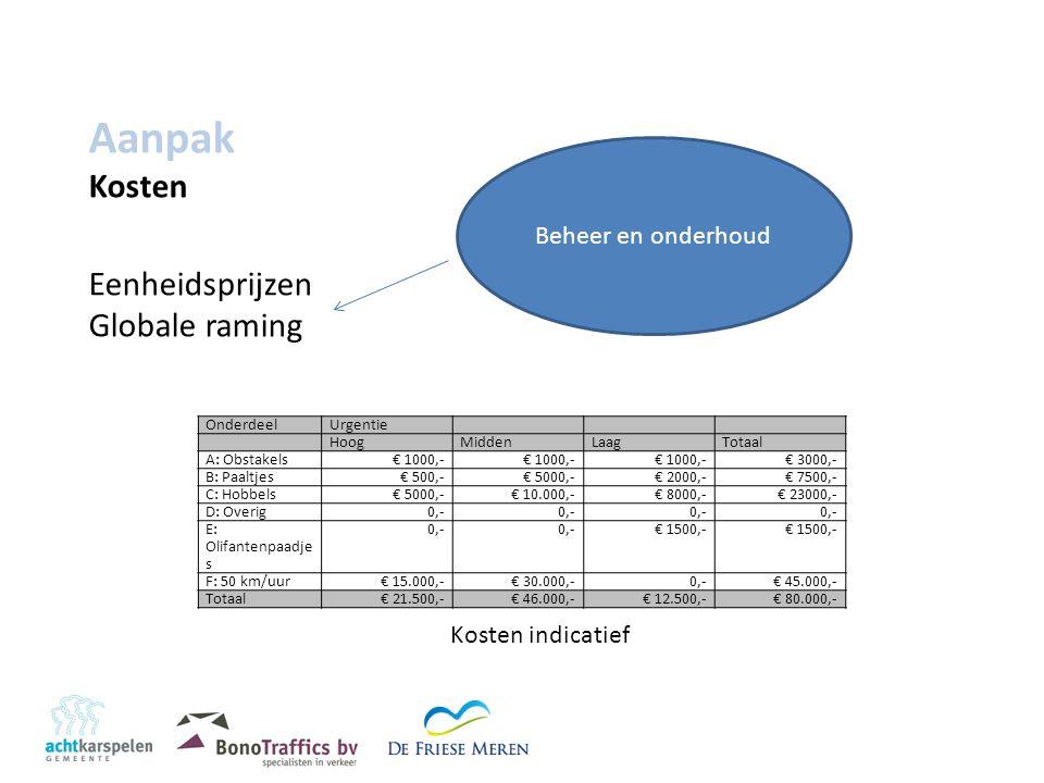 Aanpak Kosten Eenheidsprijzen Globale raming OnderdeelUrgentie HoogMiddenLaagTotaal A: Obstakels€ 1000,- € 3000,- B: Paaltjes€ 500,-€ 5000,-€ 2000,-€ 7500,- C: Hobbels€ 5000,-€ 10.000,-€ 8000,-€ 23000,- D: Overig0,- E: Olifantenpaadje s 0,- € 1500,- F: 50 km/uur€ 15.000,- € 30.000,- 0,-€ 45.000,- Totaal€ 21.500,-€ 46.000,-€ 12.500,-€ 80.000,- Beheer en onderhoud Kosten indicatief