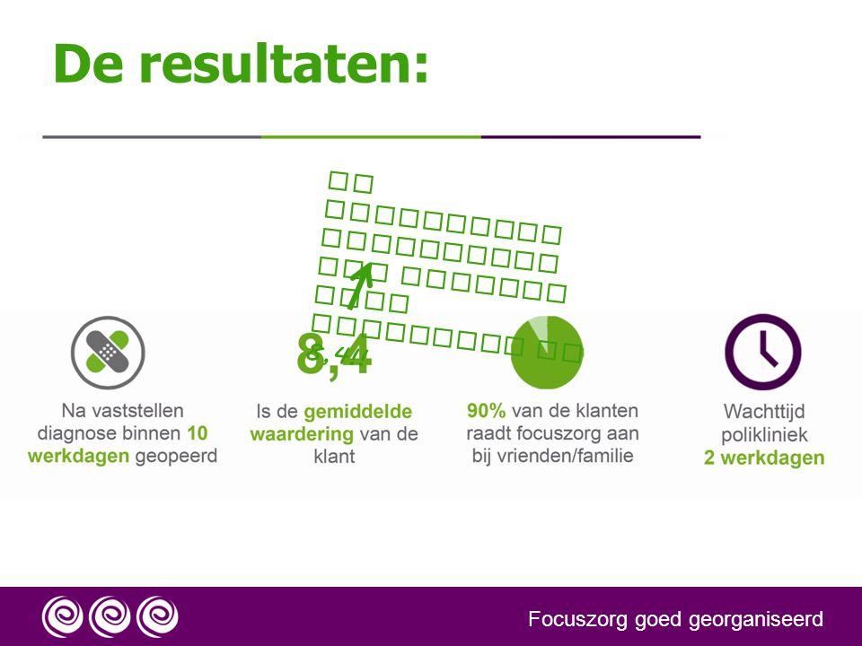 De resultaten: Focuszorg goed georganiseerd De gemiddelde waardering van klanten voor Focuszorg is 8,4!!