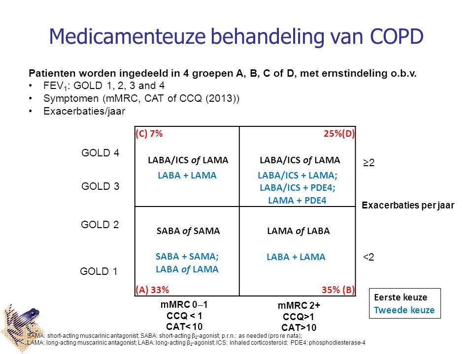 Medicamenteuze behandeling van COPD (C) 7% 25%(D) LABA/ICS of LAMA LABA + LAMALABA/ICS + LAMA; LABA/ICS + PDE4; LAMA + PDE4 SABA of SAMA LAMA of LABA SABA + SAMA; LABA of LAMA LABA + LAMA (A) 33%35% (B) GOLD 1 GOLD 2 GOLD 3 GOLD 4 mMRC 2+ CCQ>1 CAT>10 mMRC 0  1 CCQ < 1 CAT< 10 Exacerbaties per jaar ≥2 <2 SAMA: short-acting muscarinic antagonist; SABA: short-acting β 2 -agonist; p.r.n.: as needed (pro re nata); LAMA: long-acting muscarinic antagonist; LABA: long-acting β 2 -agonist; ICS: inhaled corticosteroid; PDE4: phosphodiesterase-4 Eerste keuze Tweede keuze Patienten worden ingedeeld in 4 groepen A, B, C of D, met ernstindeling o.b.v.