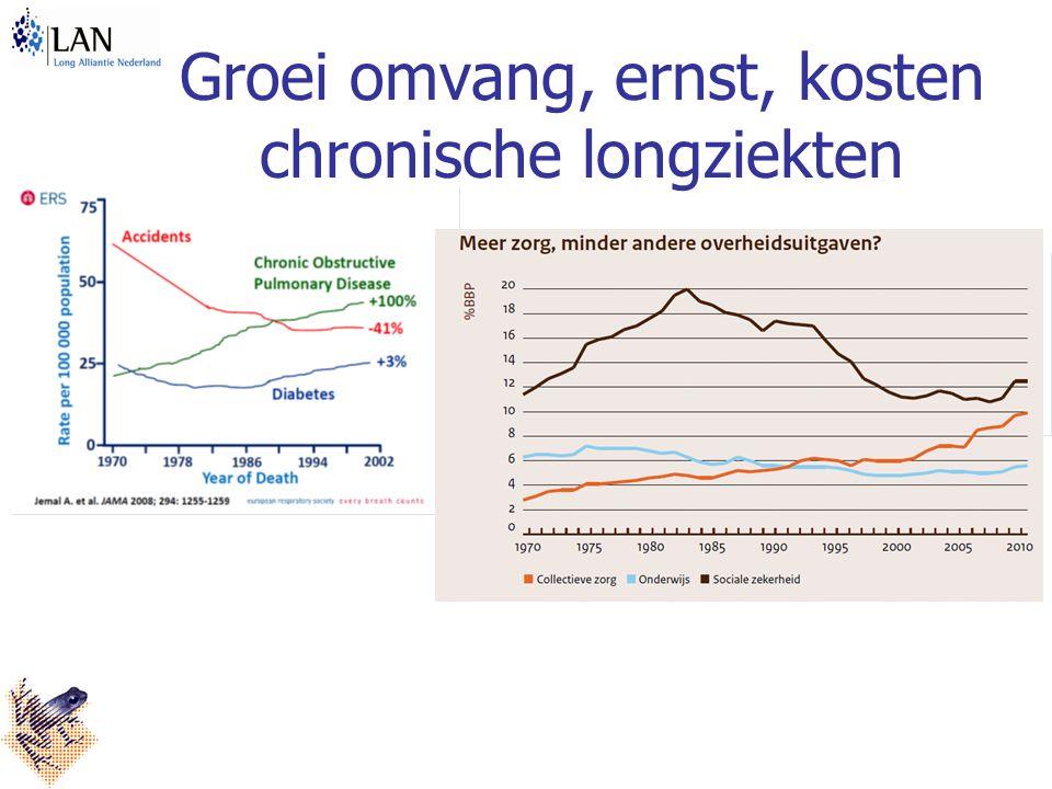 Groei omvang, ernst, kosten chronische longziekten