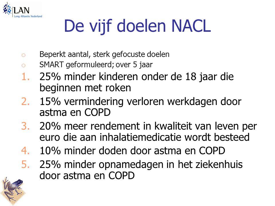 De vijf doelen NACL o Beperkt aantal, sterk gefocuste doelen o SMART geformuleerd; over 5 jaar 1.25% minder kinderen onder de 18 jaar die beginnen met roken 2.15% vermindering verloren werkdagen door astma en COPD 3.20% meer rendement in kwaliteit van leven per euro die aan inhalatiemedicatie wordt besteed 4.10% minder doden door astma en COPD 5.25% minder opnamedagen in het ziekenhuis door astma en COPD