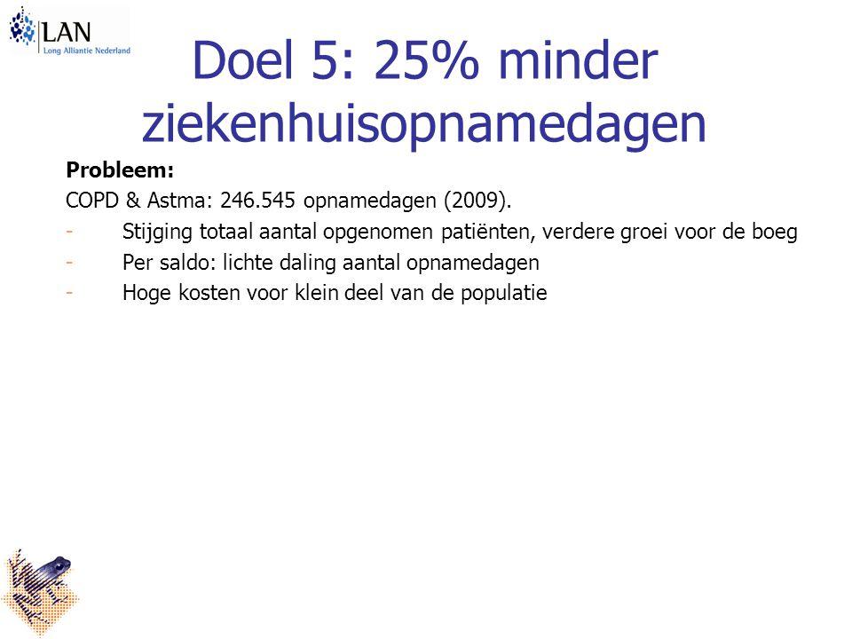 Doel 5: 25% minder ziekenhuisopnamedagen Probleem: COPD & Astma: 246.545 opnamedagen (2009).