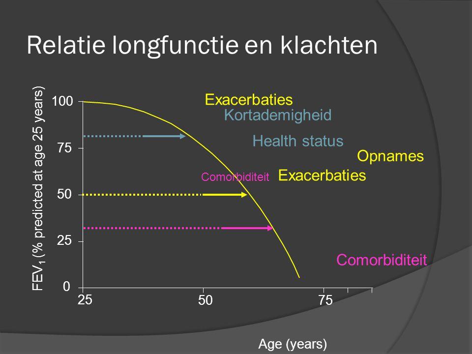 Relatie tussen health status en FEV 1 CCQ total 6 5 4 3 2 1 0 020406080140 r =–0.38 FEV 1 (% predicted) all subjects n=119 100120 Van der Molen T et al.