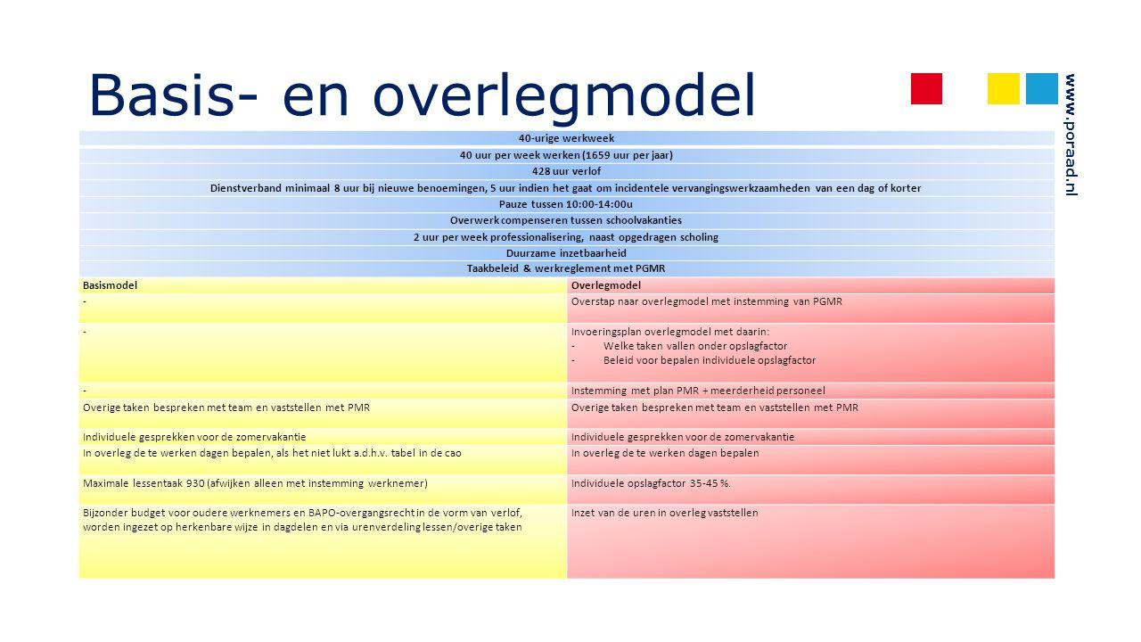 www.poraad.nl Basis- en overlegmodel 40-urige werkweek 40 uur per week werken (1659 uur per jaar) 428 uur verlof Dienstverband minimaal 8 uur bij nieu