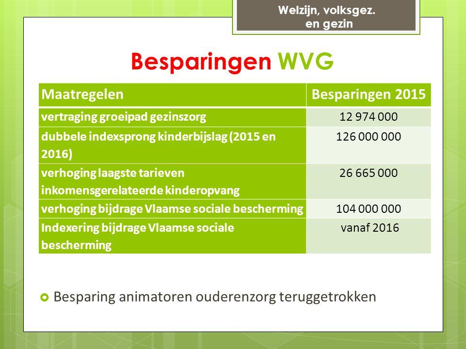 Besparingen WVG MaatregelenBesparingen 2015 vertraging groeipad gezinszorg12 974 000 dubbele indexsprong kinderbijslag (2015 en 2016) 126 000 000 verhoging laagste tarieven inkomensgerelateerde kinderopvang 26 665 000 verhoging bijdrage Vlaamse sociale bescherming104 000 000 Indexering bijdrage Vlaamse sociale bescherming vanaf 2016 Welzijn, volksgez.