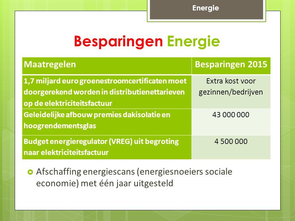 Besparingen Energie MaatregelenBesparingen 2015 1,7 miljard euro groenestroomcertificaten moet doorgerekend worden in distributienettarieven op de elektriciteitsfactuur Extra kost voor gezinnen/bedrijven Geleidelijke afbouw premies dakisolatie en hoogrendementsglas 43 000 000 Budget energieregulator (VREG) uit begroting naar elektriciteitsfactuur 4 500 000 Energie  Afschaffing energiescans (energiesnoeiers sociale economie) met één jaar uitgesteld