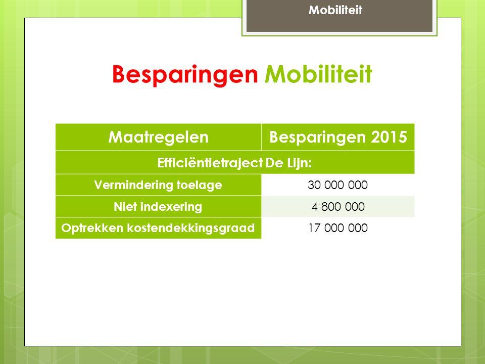 Besparingen Mobiliteit MaatregelenBesparingen 2015 Efficiëntietraject De Lijn: Vermindering toelage 30 000 000 Niet indexering 4 800 000 Optrekken kostendekkingsgraad 17 000 000 Mobiliteit