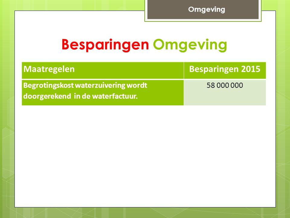Besparingen Omgeving MaatregelenBesparingen 2015 Begrotingskost waterzuivering wordt doorgerekend in de waterfactuur.
