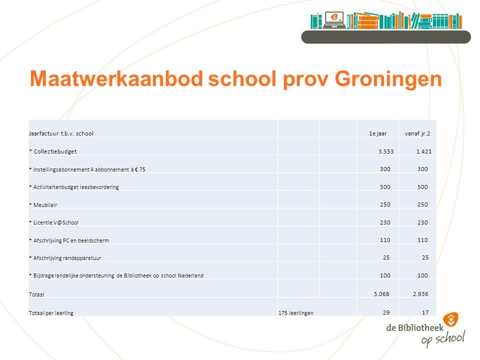 Maatwerkaanbod school prov Groningen Jaarfactuur t.b.v. school 1e jaarvanaf jr.2 * Collectiebudget 3.553 1.421 * Instellingsabonnement 4 abbonnement à