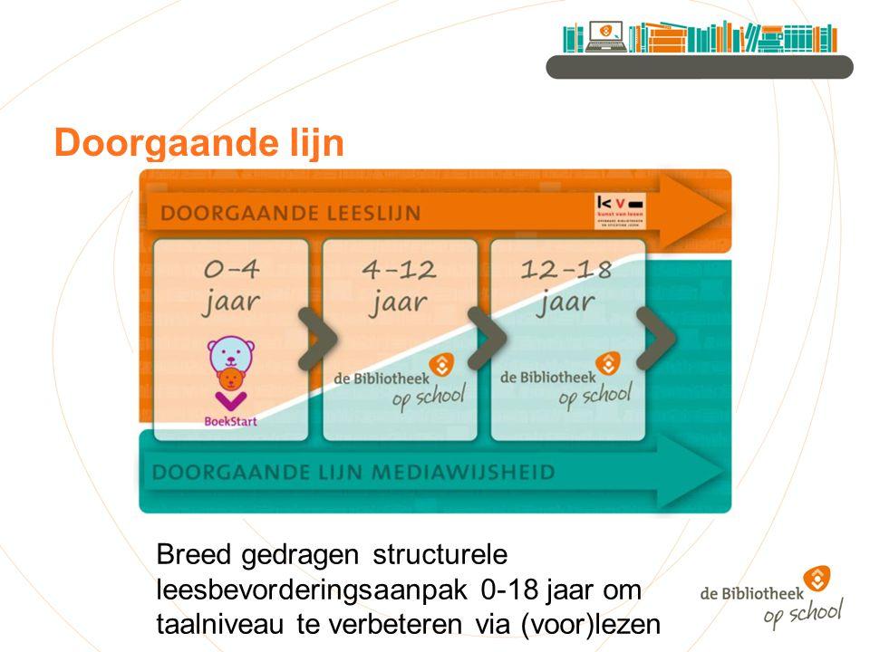 Doorgaande lijn Breed gedragen structurele leesbevorderingsaanpak 0-18 jaar om taalniveau te verbeteren via (voor)lezen