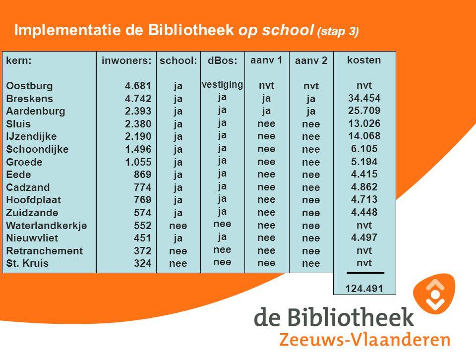 Implementatie de Bibliotheek op school (stap 3) kern: Oostburg Breskens Aardenburg Sluis IJzendijke Schoondijke Groede Eede Cadzand Hoofdplaat Zuidzan