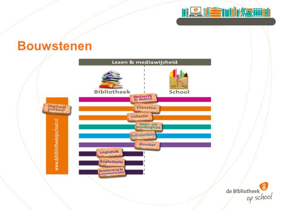 Implementatie de Bibliotheek op school Einddoel: -onderscheid tussen vestiging en Bibliotheek op school -intensivering relatie/samenwerking basisonderwijs -instrument voor het maken van beleidskeuzes (waar; wat; kosten) -élk kind in Zeeuws-Vlaanderen lees- en taalvaardig -63 locaties Bibliotheek op school !!