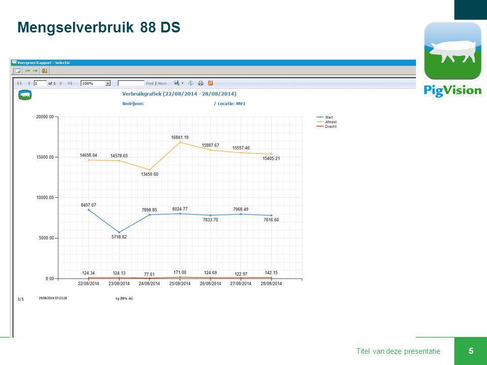 Mengselverbruik 88 DS Titel van deze presentatie 5