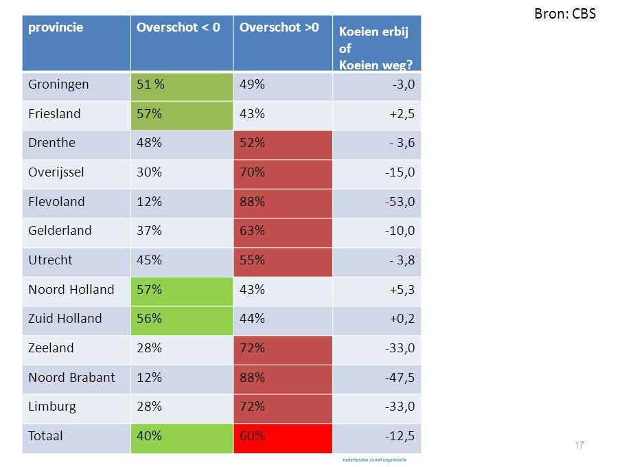 17 provincieOverschot < 0Overschot >0 Koeien erbij of Koeien weg? Groningen51 %49%-3,0 Friesland57%43%+2,5 Drenthe48%52%- 3,6 Overijssel30%70%-15,0 Fl