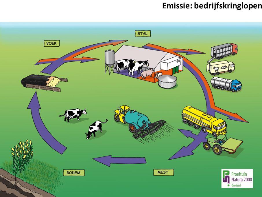 Emissie: bedrijfskringlopen
