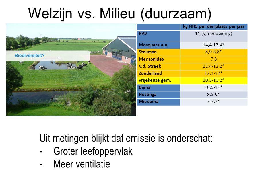Welzijn vs. Milieu (duurzaam) kg NH3 per dierplaats per jaar RAV11 (9,5 beweiding) Mosquera e.a14,4-13,4* Stokman8,9-8,8* Mensonides7,8 V.d. Streek12,
