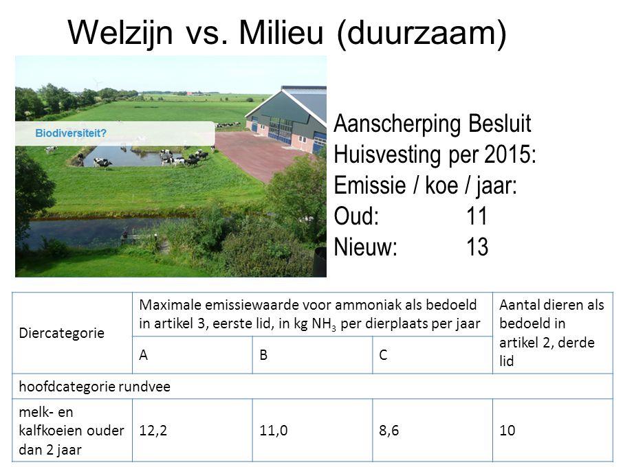 Welzijn vs. Milieu (duurzaam) Diercategorie Maximale emissiewaarde voor ammoniak als bedoeld in artikel 3, eerste lid, in kg NH 3 per dierplaats per j
