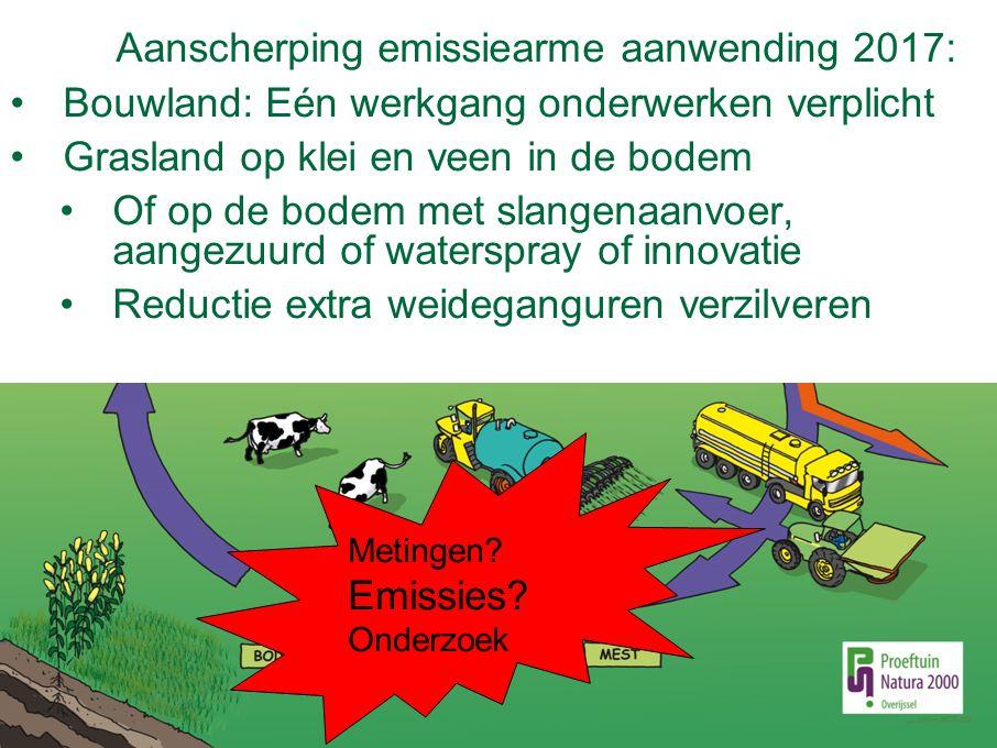 Aanscherping emissiearme aanwending 2017: Bouwland: Eén werkgang onderwerken verplicht Grasland op klei en veen in de bodem Of op de bodem met slangen