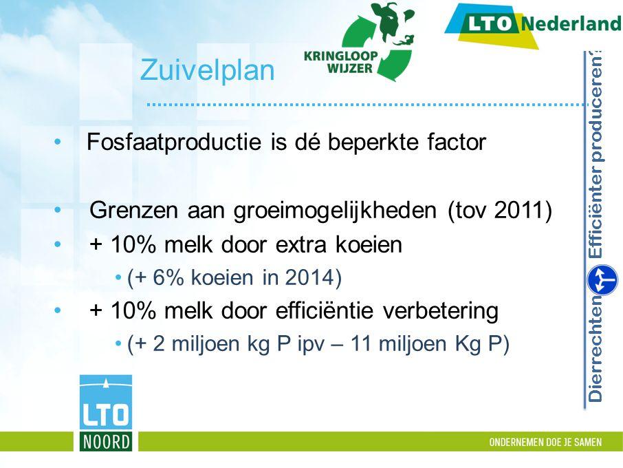 Zuivelplan Fosfaatproductie is dé beperkte factor Grenzen aan groeimogelijkheden (tov 2011) + 10% melk door extra koeien (+ 6% koeien in 2014) + 10% melk door efficiëntie verbetering (+ 2 miljoen kg P ipv – 11 miljoen Kg P) Dierrechten Efficiënter produceren?