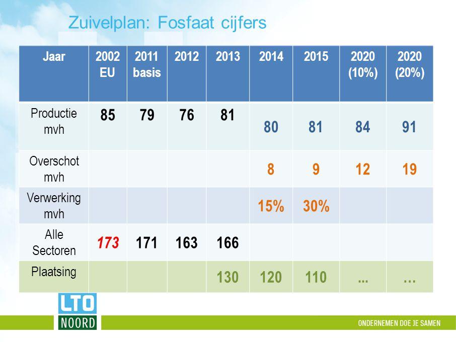 Zuivelplan: Fosfaat cijfers Jaar2002 EU 2011 basis 20122013201420152020 (10%) 2020 (20%) Productie mvh 85797681 80818491 Overschot mvh 891219 Verwerki
