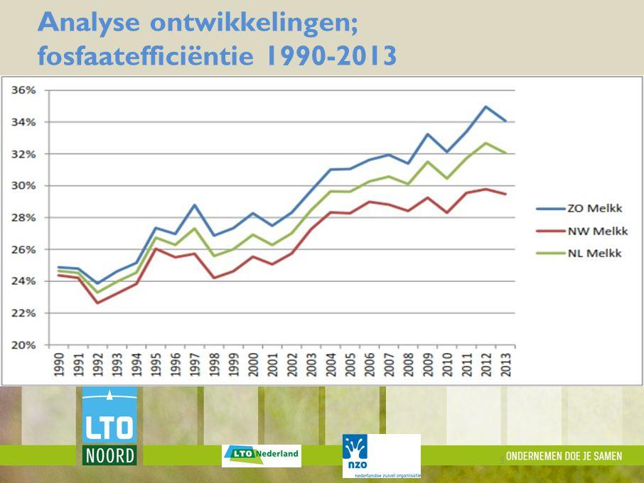 MELKVEE Analyse ontwikkelingen; fosfaatefficiëntie 1990-2013 9