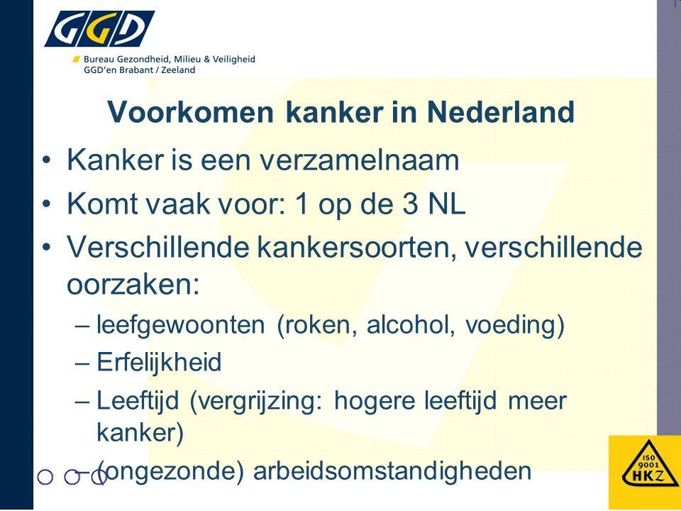 Voorkomen kanker in Nederland Kanker is een verzamelnaam Komt vaak voor: 1 op de 3 NL Verschillende kankersoorten, verschillende oorzaken: –leefgewoonten (roken, alcohol, voeding) –Erfelijkheid –Leeftijd (vergrijzing: hogere leeftijd meer kanker) –(ongezonde) arbeidsomstandigheden