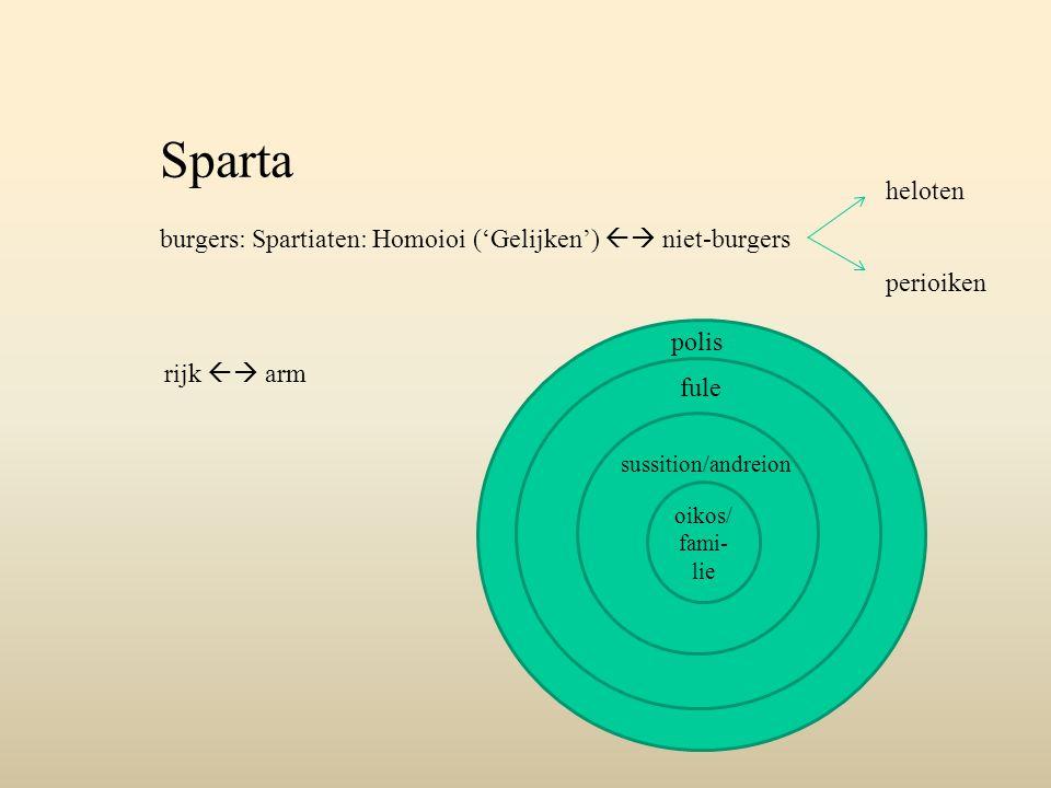 Sparta burgers: Spartiaten: Homoioi ('Gelijken')  niet-burgers heloten perioiken rijk  arm oikos/ fami- lie sussition/andreion fule polis