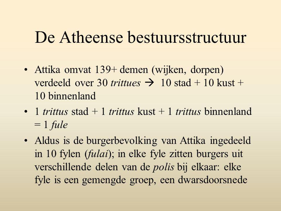 De Atheense bestuursstructuur Attika omvat 139+ demen (wijken, dorpen) verdeeld over 30 trittues  10 stad + 10 kust + 10 binnenland 1 trittus stad + 1 trittus kust + 1 trittus binnenland = 1 fule Aldus is de burgerbevolking van Attika ingedeeld in 10 fylen (fulai); in elke fyle zitten burgers uit verschillende delen van de polis bij elkaar: elke fyle is een gemengde groep, een dwarsdoorsnede