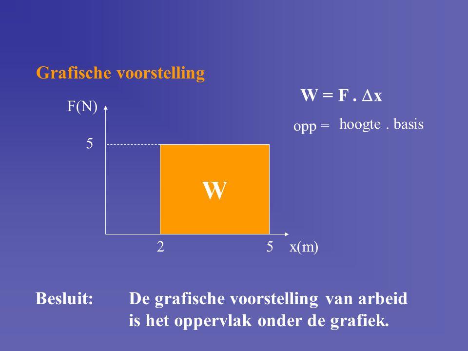 Grafische voorstelling W F(N) x(m)25 5 W = F.  x hoogte. basis opp = Besluit:De grafische voorstelling van arbeid is het oppervlak onder de grafiek.