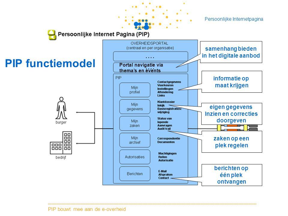 PIP bouwt mee aan de e-overheid Persoonlijke Internetpagina PIP functiemodel eigen gegevens Inzien en correcties doorgeven informatie op maat krijgen