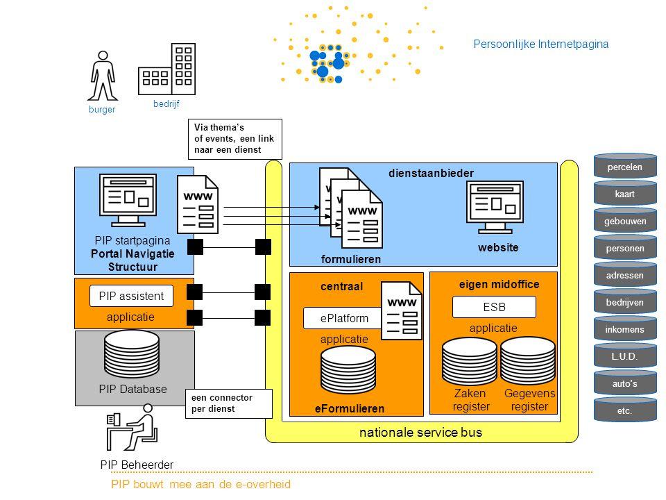 PIP bouwt mee aan de e-overheid Persoonlijke Internetpagina PIP Beheerder PIP Database PIP startpagina Portal Navigatie Structuur PIP assistent applic