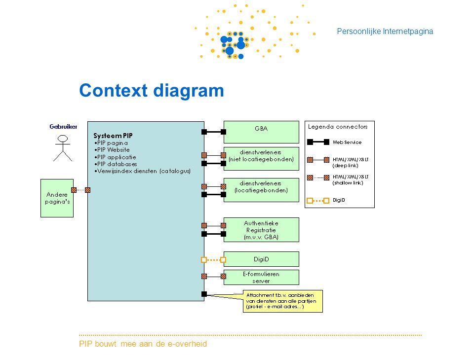 PIP bouwt mee aan de e-overheid Persoonlijke Internetpagina Context diagram
