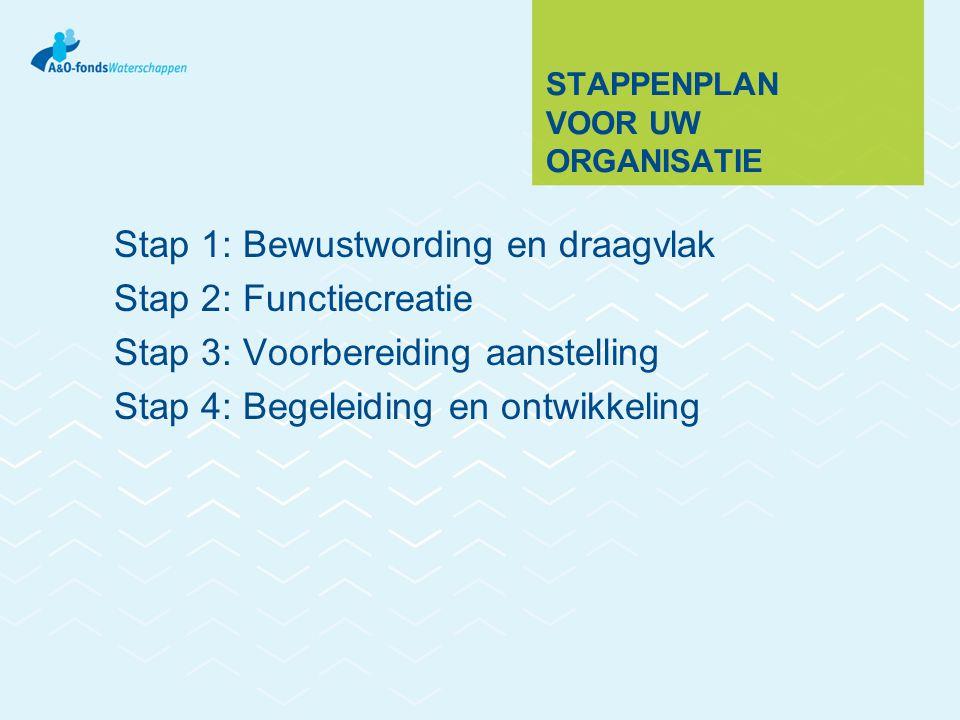 STAPPENPLAN VOOR UW ORGANISATIE Stap 1: Bewustwording en draagvlak Stap 2: Functiecreatie Stap 3: Voorbereiding aanstelling Stap 4: Begeleiding en ont
