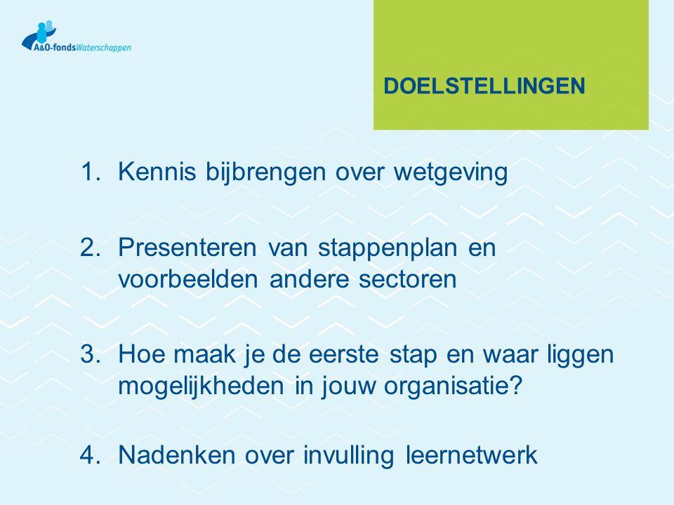 DOELSTELLINGEN 1.Kennis bijbrengen over wetgeving 2.Presenteren van stappenplan en voorbeelden andere sectoren 3.Hoe maak je de eerste stap en waar li
