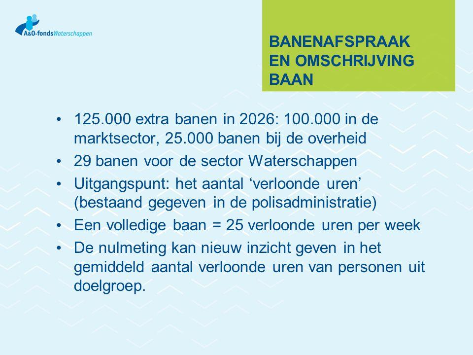 BANENAFSPRAAK EN OMSCHRIJVING BAAN 125.000 extra banen in 2026: 100.000 in de marktsector, 25.000 banen bij de overheid 29 banen voor de sector Waters