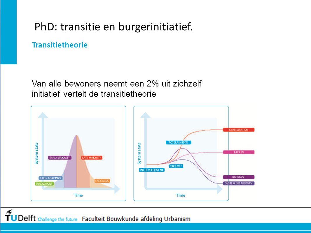 PhD: transitie en burgerinitiatief.